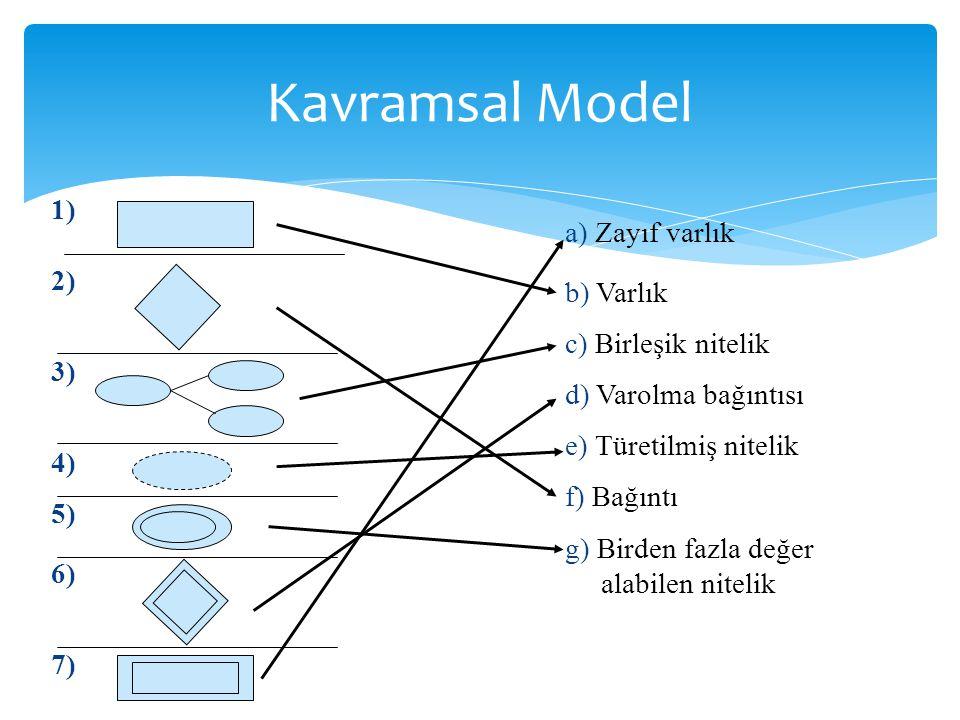 Kavramsal Model 1) a) Zayıf varlık 2) b) Varlık 3) c) Birleşik nitelik