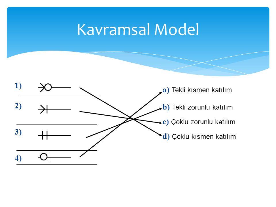 Kavramsal Model 1) a) Tekli kısmen katılım 2) b) Tekli zorunlu katılım