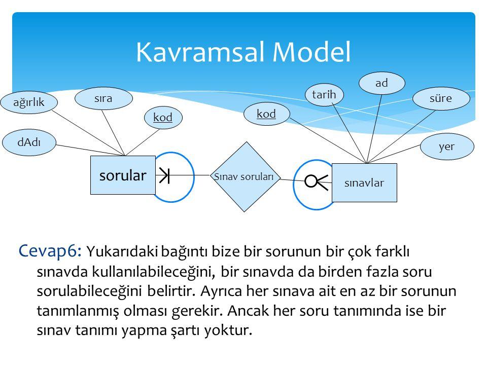 Kavramsal Model ad. tarih. sıra. süre. ağırlık. kod. kod. dAdı. yer. sorular. sınavlar. Sınav soruları.