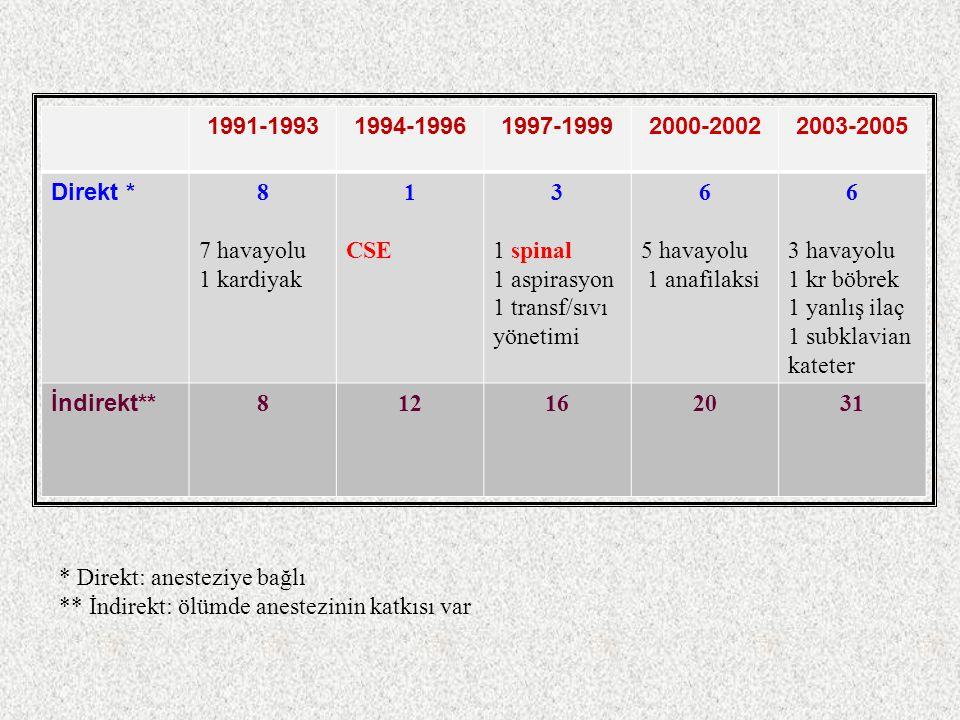 1991-1993 1994-1996. 1997-1999. 2000-2002. 2003-2005. Direkt * 8. 7 havayolu. 1 kardiyak. 1.