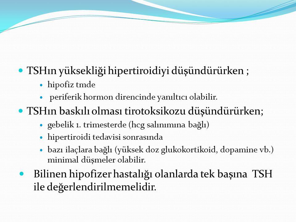 TSHın yüksekliği hipertiroidiyi düşündürürken ;