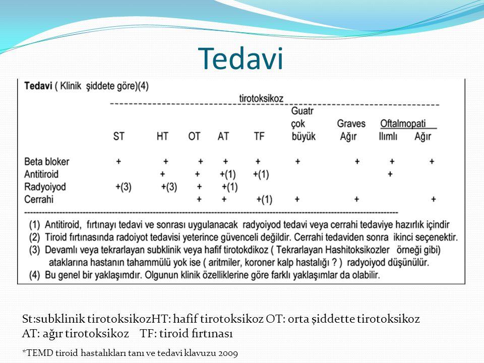 Tedavi St:subklinik tirotoksikozHT: hafif tirotoksikoz OT: orta şiddette tirotoksikoz. AT: ağır tirotoksikoz TF: tiroid fırtınası.