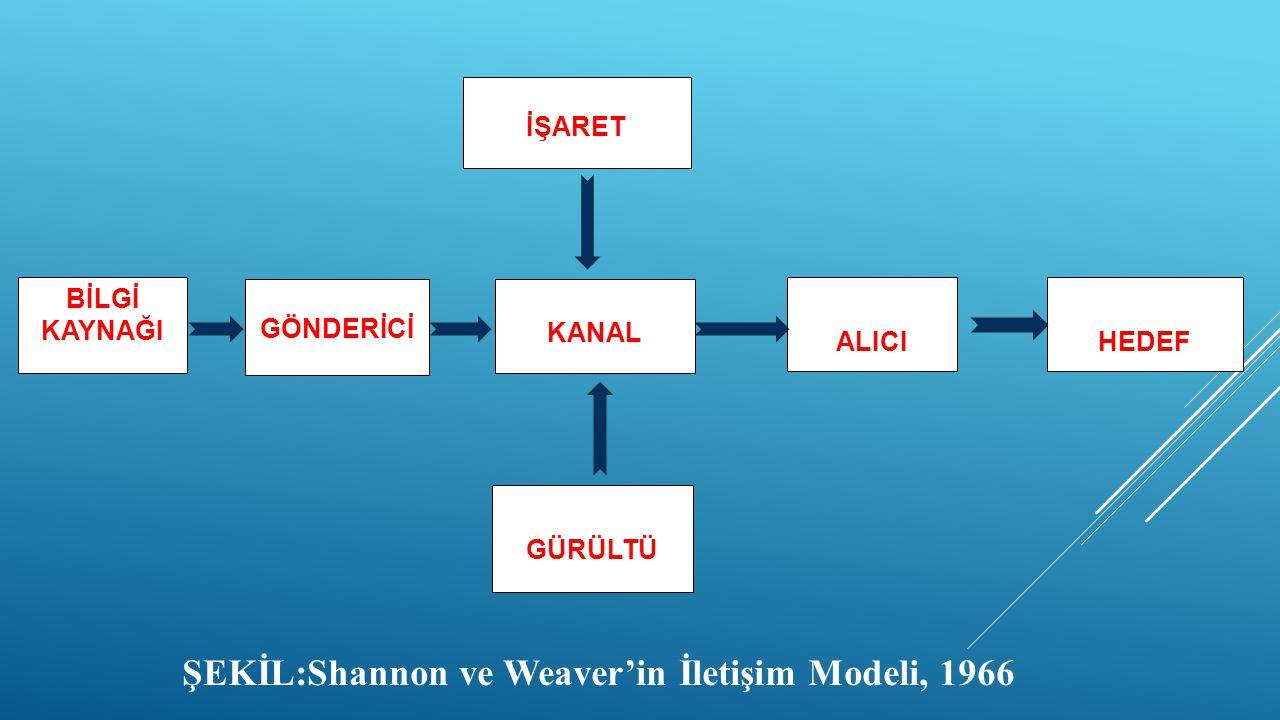 ŞEKİL:Shannon ve Weaver'in İletişim Modeli, 1966