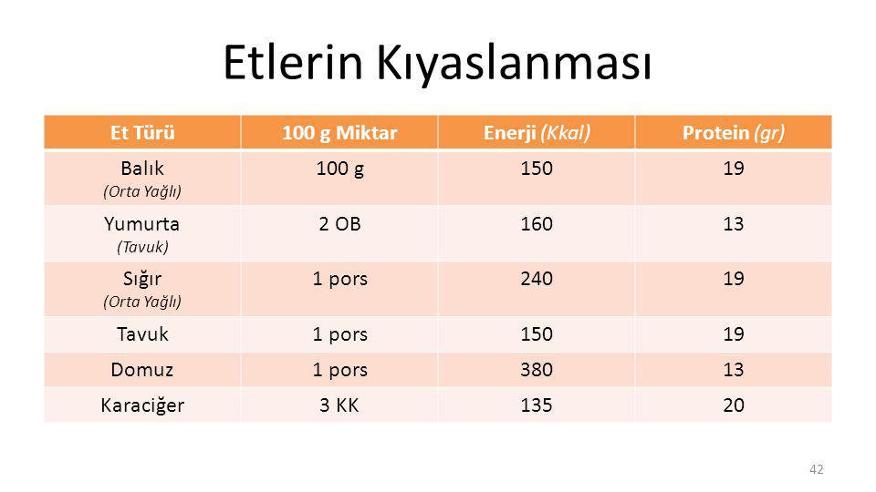 Etlerin Kıyaslanması Et Türü 100 g Miktar Enerji (Kkal) Protein (gr)