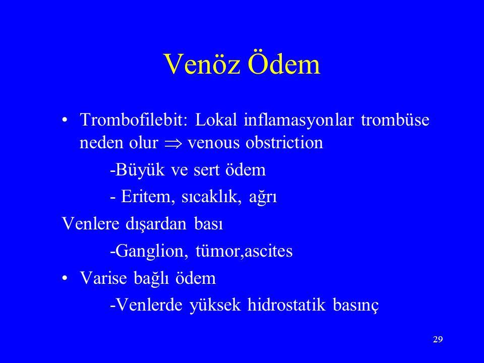 Venöz Ödem Trombofilebit: Lokal inflamasyonlar trombüse neden olur  venous obstriction. -Büyük ve sert ödem.