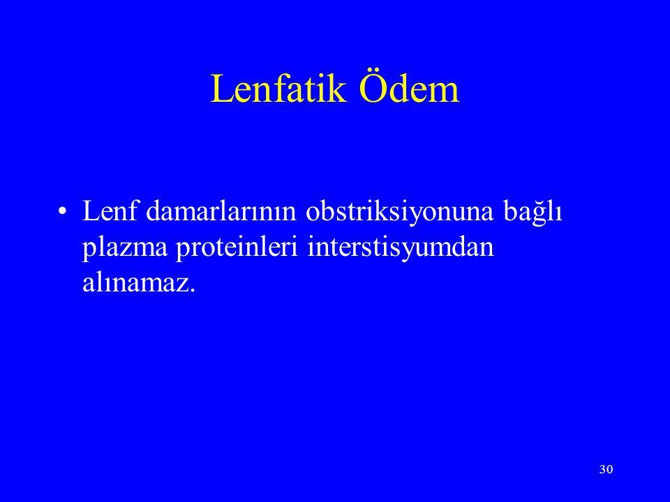 Lenfatik Ödem Lenf damarlarının obstriksiyonuna bağlı plazma proteinleri interstisyumdan alınamaz.
