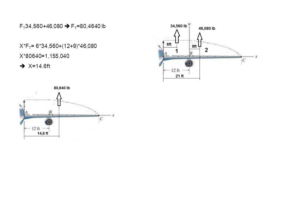 FT34,560+46,080  FT=80,4640 lb X*FT= 6*34,560+(12+9)*46,080 X*80640=1,155,040  X=14.6ft