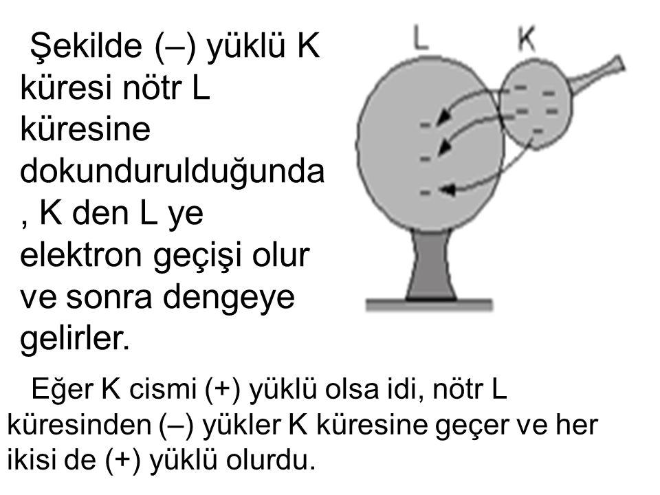 Şekilde (–) yüklü K küresi nötr L küresine dokundurulduğunda, K den L ye elektron geçişi olur ve sonra dengeye gelirler.