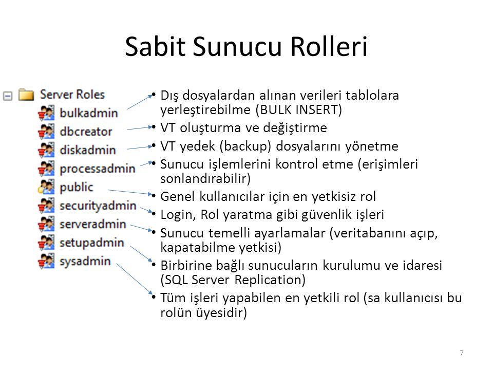 Sabit Sunucu Rolleri Dış dosyalardan alınan verileri tablolara yerleştirebilme (BULK INSERT) VT oluşturma ve değiştirme.