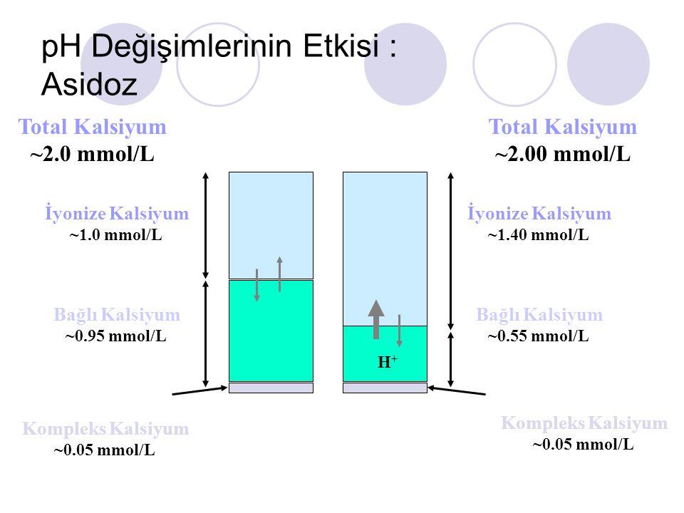 pH Değişimlerinin Etkisi : Asidoz