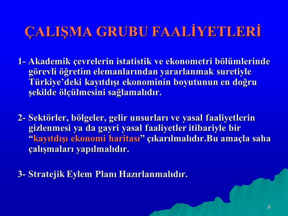 ÇALIŞMA GRUBU FAALİYETLERİ