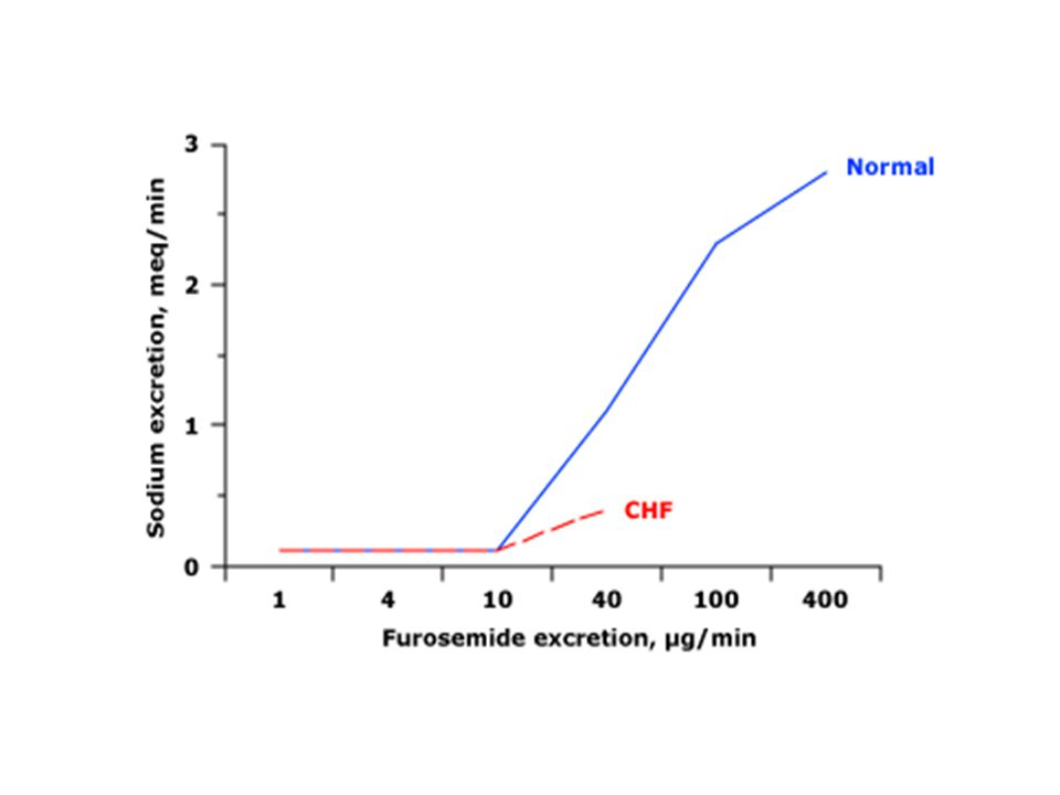 Relation between the rate of furosemide excretion and the increase in sodium excretion in normals (solid line) and patients with congestive heart failure (CHF; dashed line).
