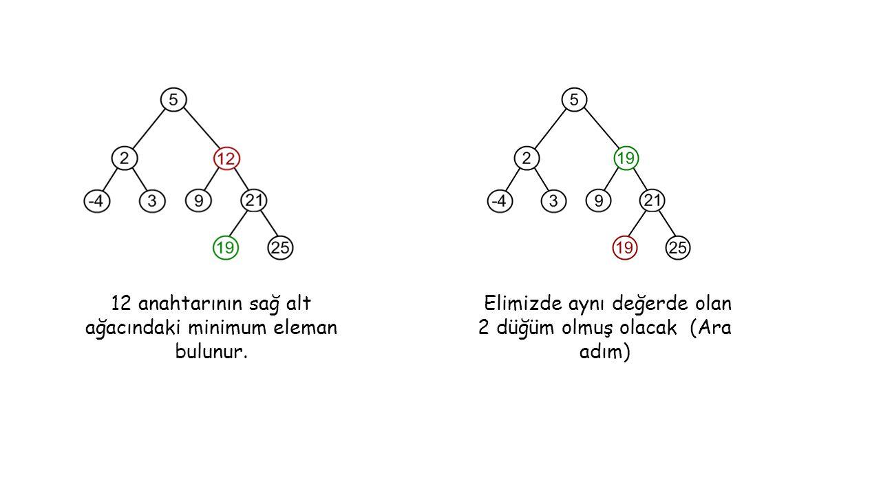12 anahtarının sağ alt ağacındaki minimum eleman bulunur.