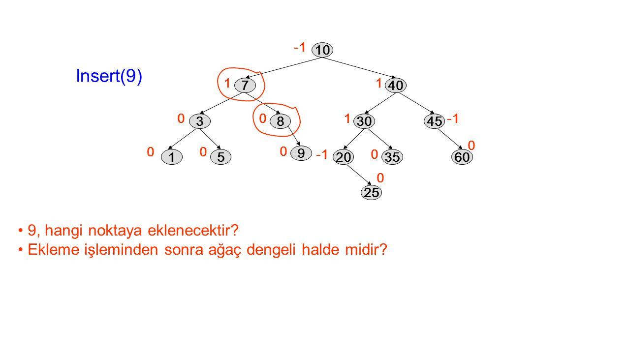 Insert(9) 9, hangi noktaya eklenecektir