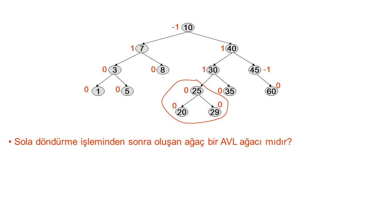 Sola döndürme işleminden sonra oluşan ağaç bir AVL ağacı mıdır