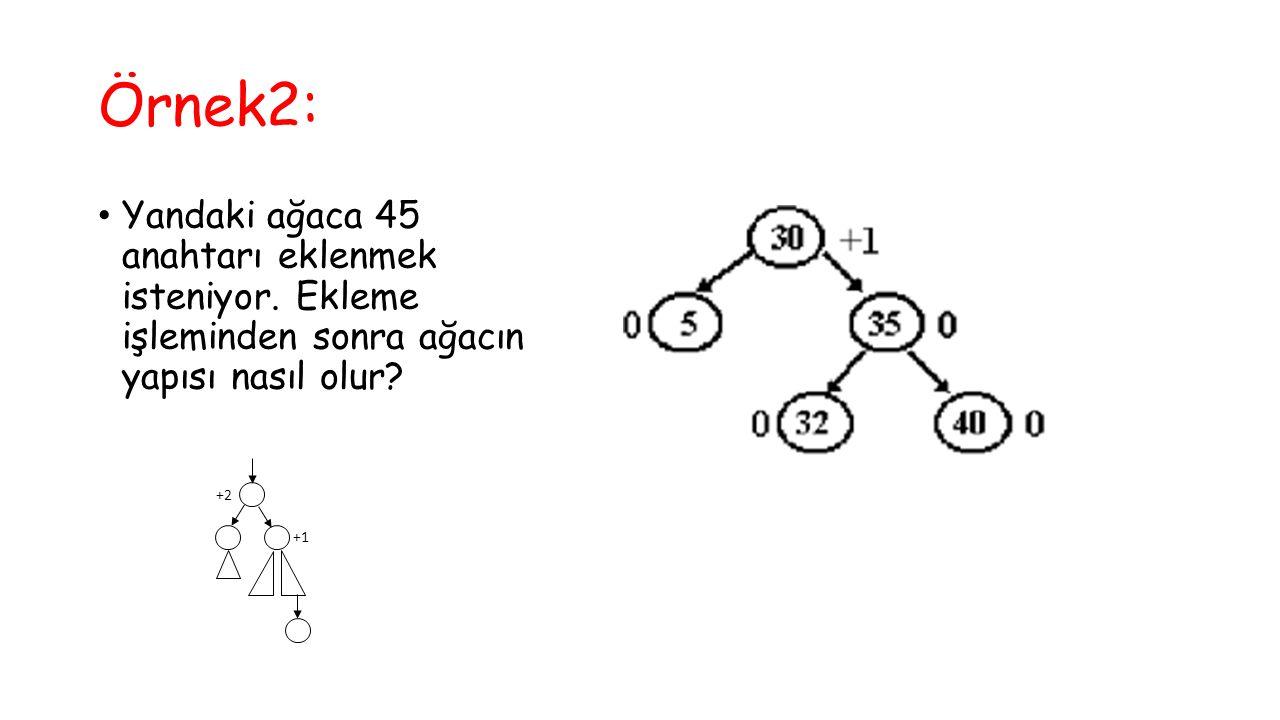 Örnek2: Yandaki ağaca 45 anahtarı eklenmek isteniyor. Ekleme işleminden sonra ağacın yapısı nasıl olur