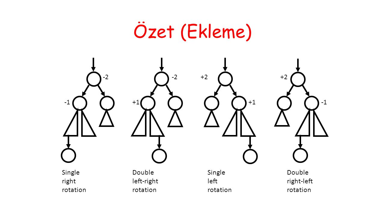 Özet (Ekleme) -2 -1 -2 +1 +1 +2 +2 -1 Single right rotation