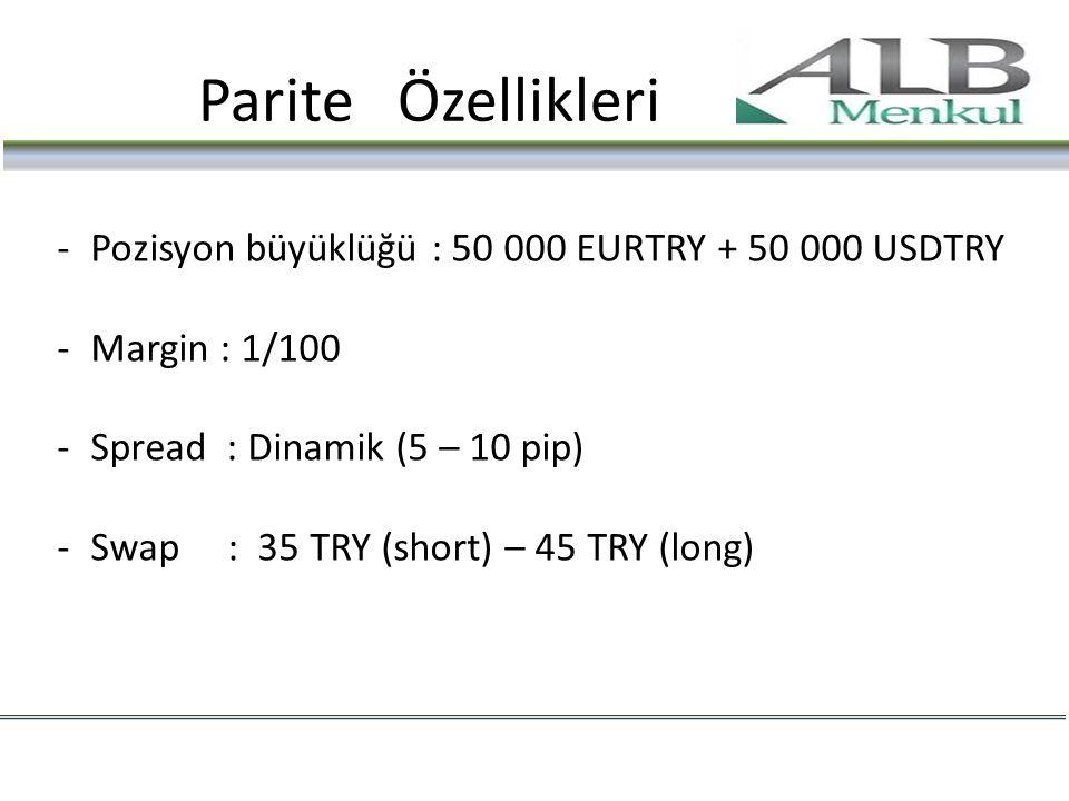 Parite Özellikleri Pozisyon büyüklüğü : 50 000 EURTRY + 50 000 USDTRY