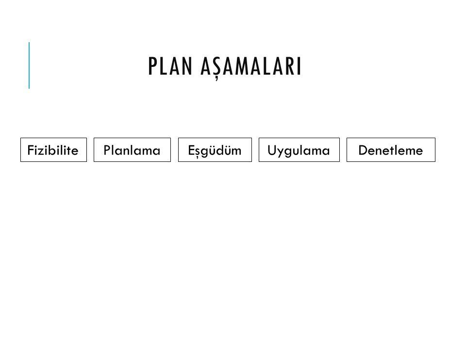 PLAN AŞAMALARI Fizibilite Planlama Eşgüdüm Uygulama Denetleme