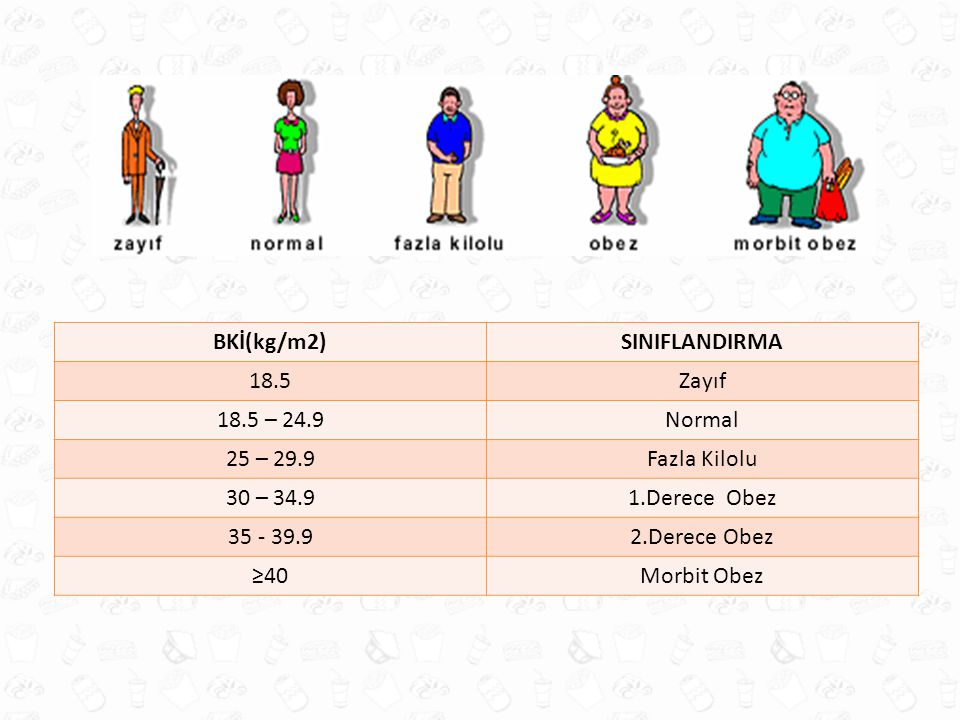 BKİ(kg/m2) SINIFLANDIRMA. 18.5. Zayıf. 18.5 – 24.9. Normal. 25 – 29.9. Fazla Kilolu. 30 – 34.9.