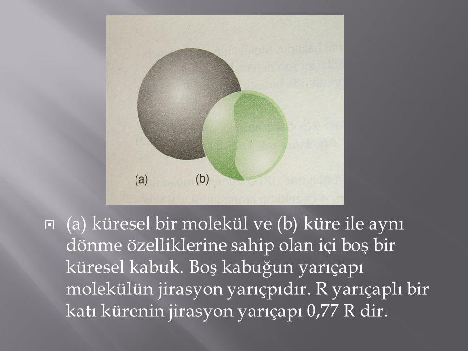 (a) küresel bir molekül ve (b) küre ile aynı dönme özelliklerine sahip olan içi boş bir küresel kabuk.