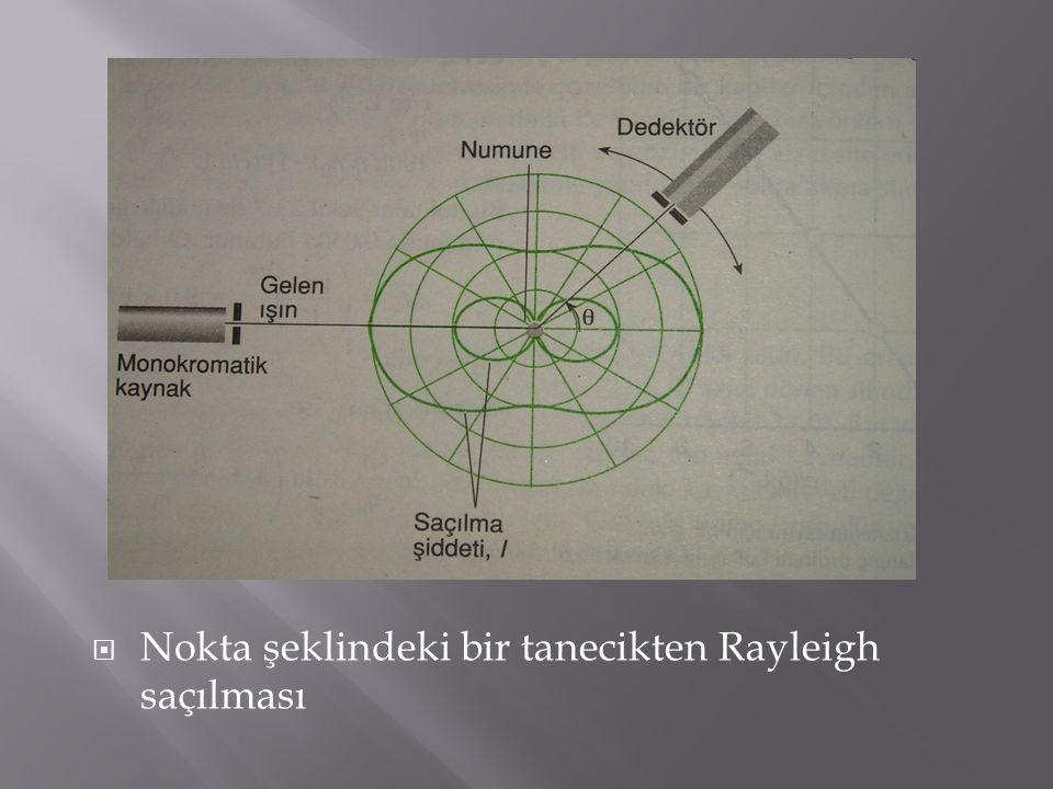 Nokta şeklindeki bir tanecikten Rayleigh saçılması
