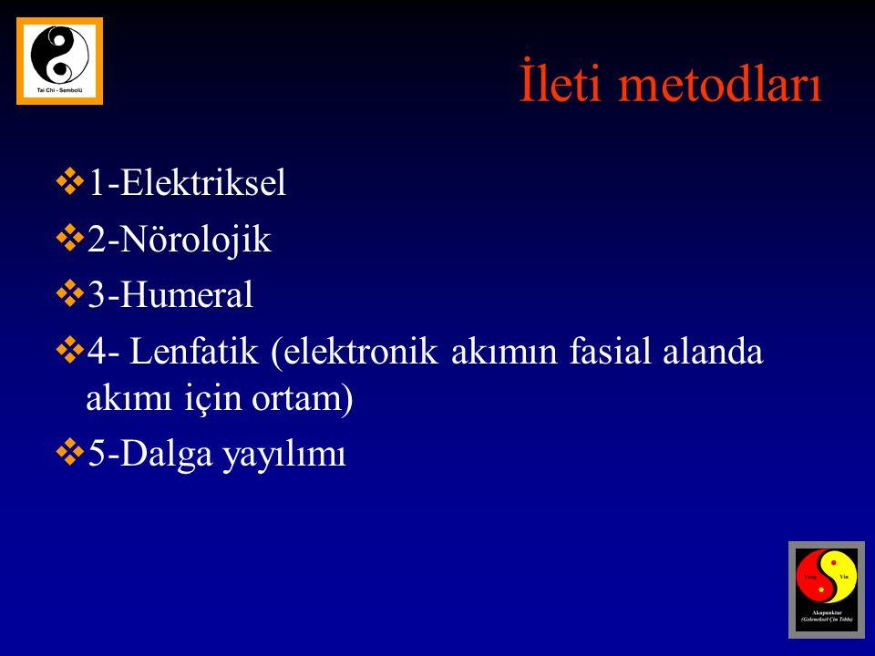 İleti metodları 1-Elektriksel 2-Nörolojik 3-Humeral