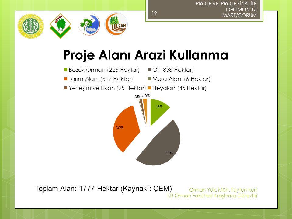 Toplam Alan: 1777 Hektar (Kaynak : ÇEM)