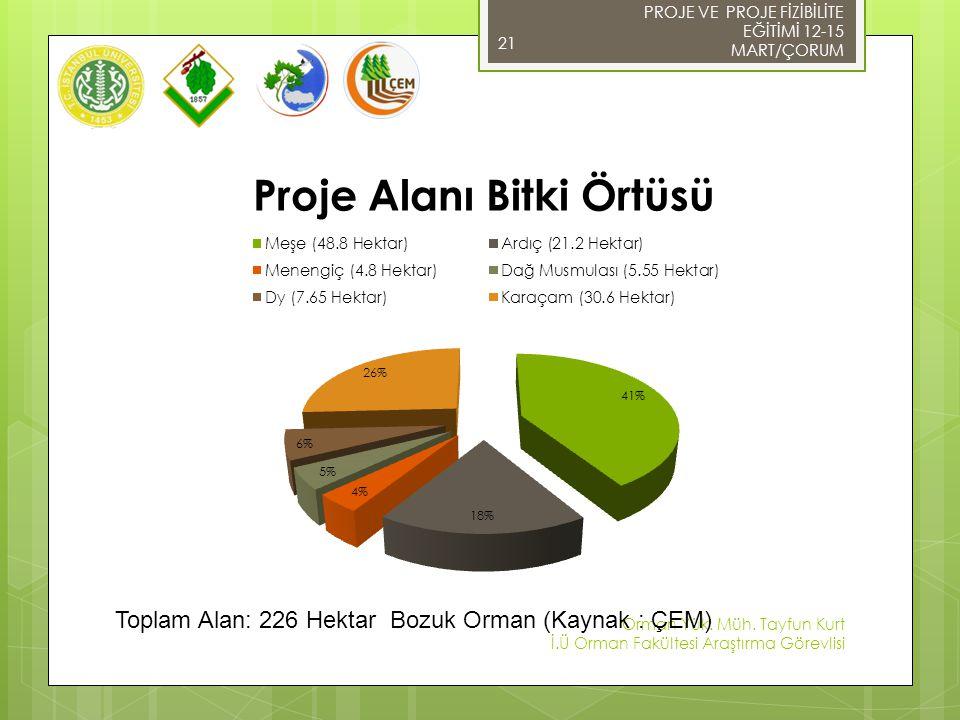 Toplam Alan: 226 Hektar Bozuk Orman (Kaynak : ÇEM)