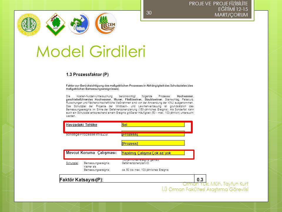 Model Girdileri PROJE VE PROJE FİZİBİLİTE EĞİTİMİ 12-15 MART/ÇORUM