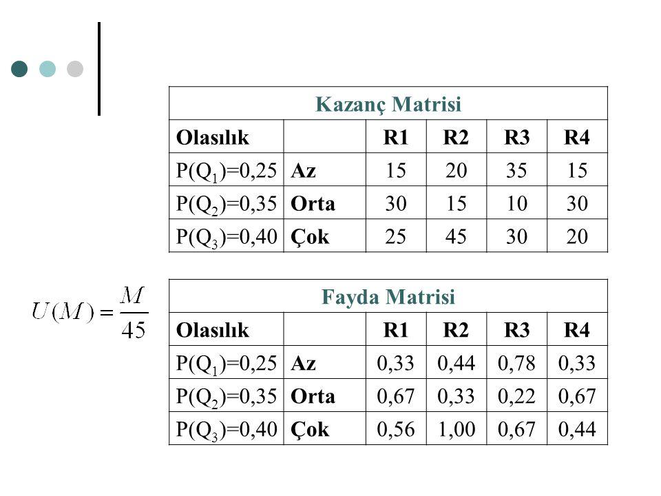 Kazanç Matrisi Olasılık. R1. R2. R3. R4. P(Q1)=0,25. Az. 15. 20. 35. P(Q2)=0,35. Orta. 30.