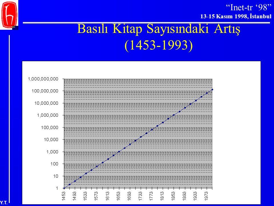 Basılı Kitap Sayısındaki Artış (1453-1993)