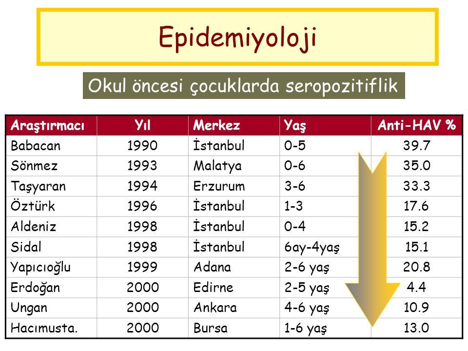 Epidemiyoloji Okul öncesi çocuklarda seropozitiflik Araştırmacı Yıl