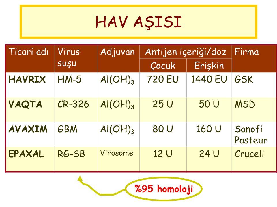 HAV AŞISI Ticari adı Virus suşu Adjuvan Antijen içeriği/doz Firma