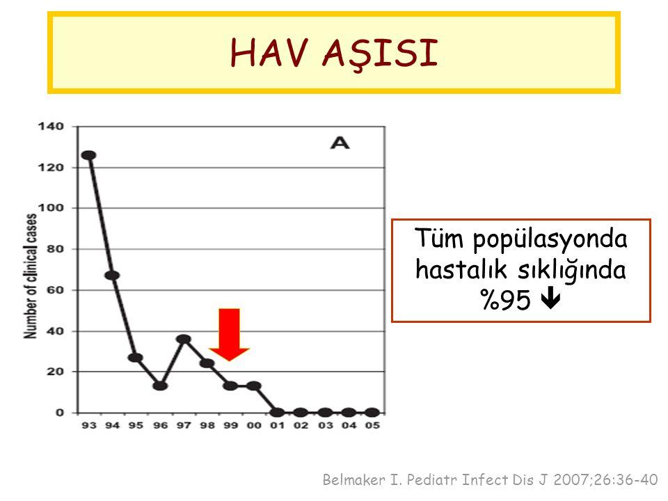 Tüm popülasyonda hastalık sıklığında %95 