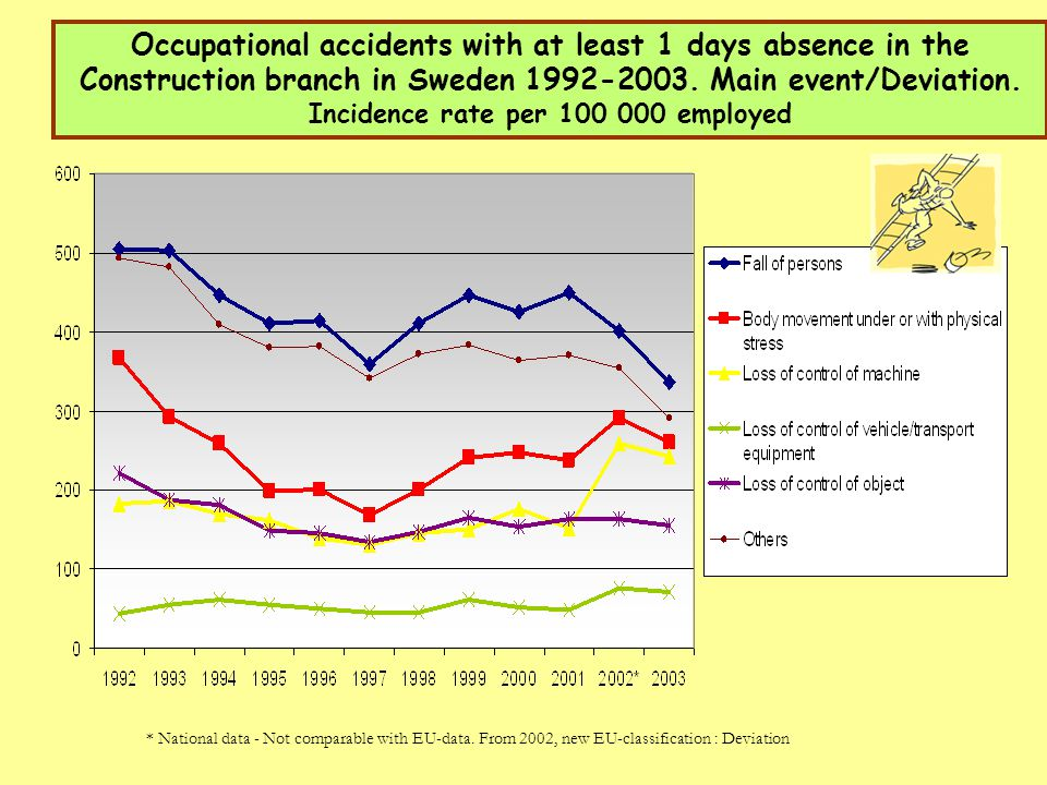 Occupational accidents with at least 1 days absence in the Construction branch in Sweden 1992-2003. Main event/Deviation. Incidence rate per 100 000 employed