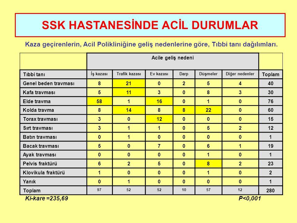 SSK HASTANESİNDE ACİL DURUMLAR