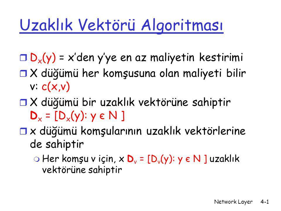 Uzaklık Vektörü Algoritması