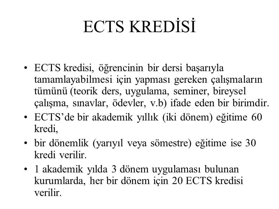 ECTS KREDİSİ