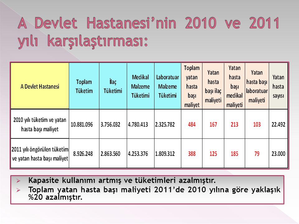 A Devlet Hastanesi'nin 2010 ve 2011 yılı karşılaştırması: