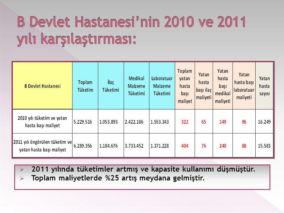 B Devlet Hastanesi'nin 2010 ve 2011 yılı karşılaştırması: