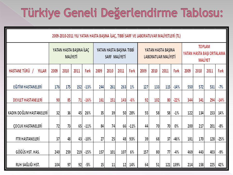 Türkiye Geneli Değerlendirme Tablosu: