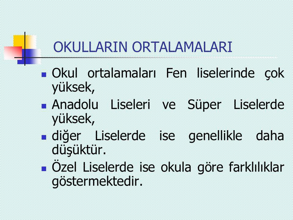 OKULLARIN ORTALAMALARI