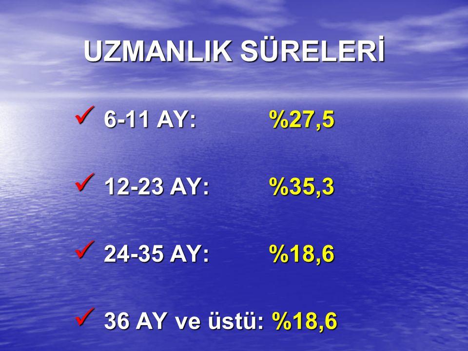 UZMANLIK SÜRELERİ 6-11 AY: %27,5 12-23 AY: %35,3 24-35 AY: %18,6