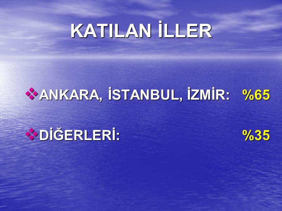 KATILAN İLLER ANKARA, İSTANBUL, İZMİR: %65 DİĞERLERİ: %35