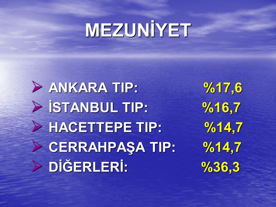 MEZUNİYET ANKARA TIP: %17,6 İSTANBUL TIP: %16,7 HACETTEPE TIP: %14,7