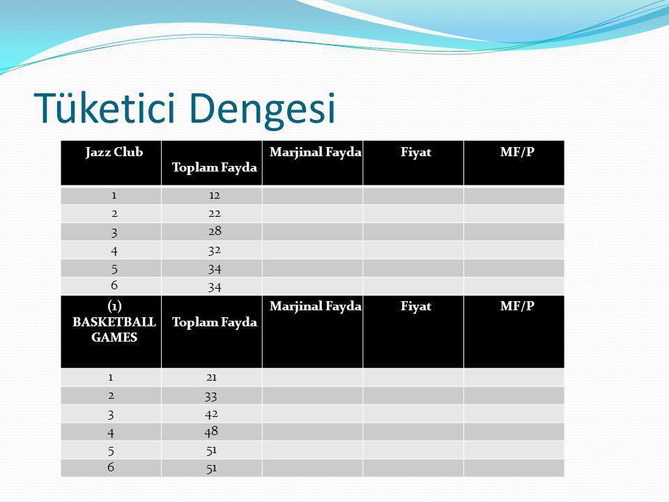 Tüketici Dengesi Jazz Club Toplam Fayda Marjinal Fayda Fiyat MF/P 1 12