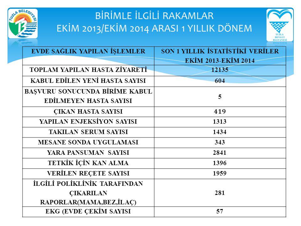 BİRİMLE İLGİLİ RAKAMLAR EKİM 2013/EKİM 2014 ARASI 1 YILLIK DÖNEM