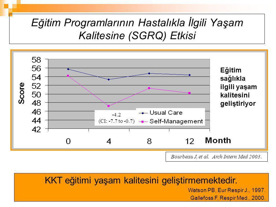 Eğitim Programlarının Hastalıkla İlgili Yaşam Kalitesine (SGRQ) Etkisi