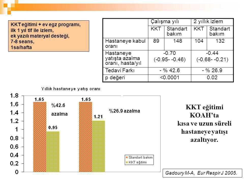 KKT eğitimi KOAH'ta kısa ve uzun süreli hastaneye yatışı azaltıyor.